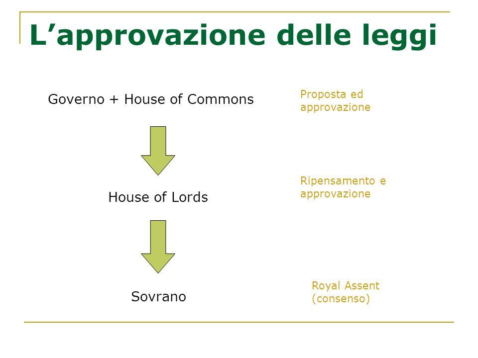L'approvazione delle leggi