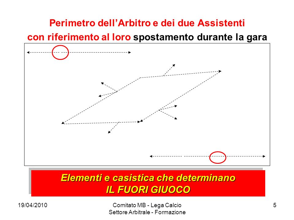 Perimetro dell'Arbitro e dei due Assistenti