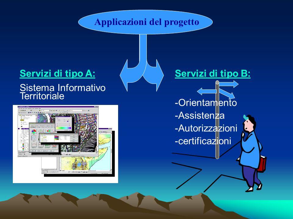 Applicazioni del progetto