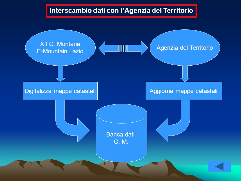 Interscambio dati con l'Agenzia del Territorio