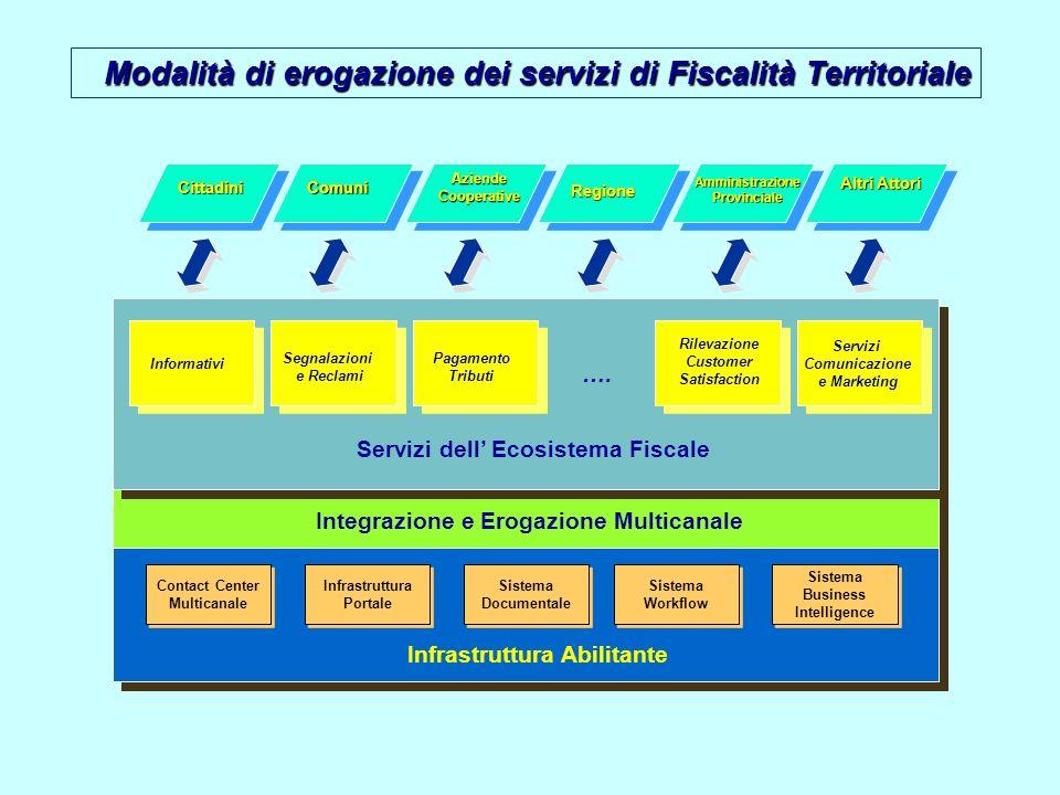 Servizi dell' Ecosistema Fiscale Integrazione e Erogazione Multicanale
