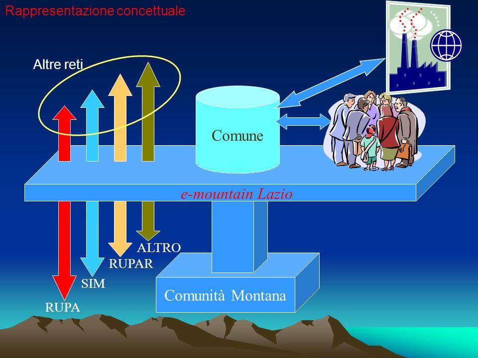 Comune e-mountain Lazio Comunità Montana Rappresentazione concettuale