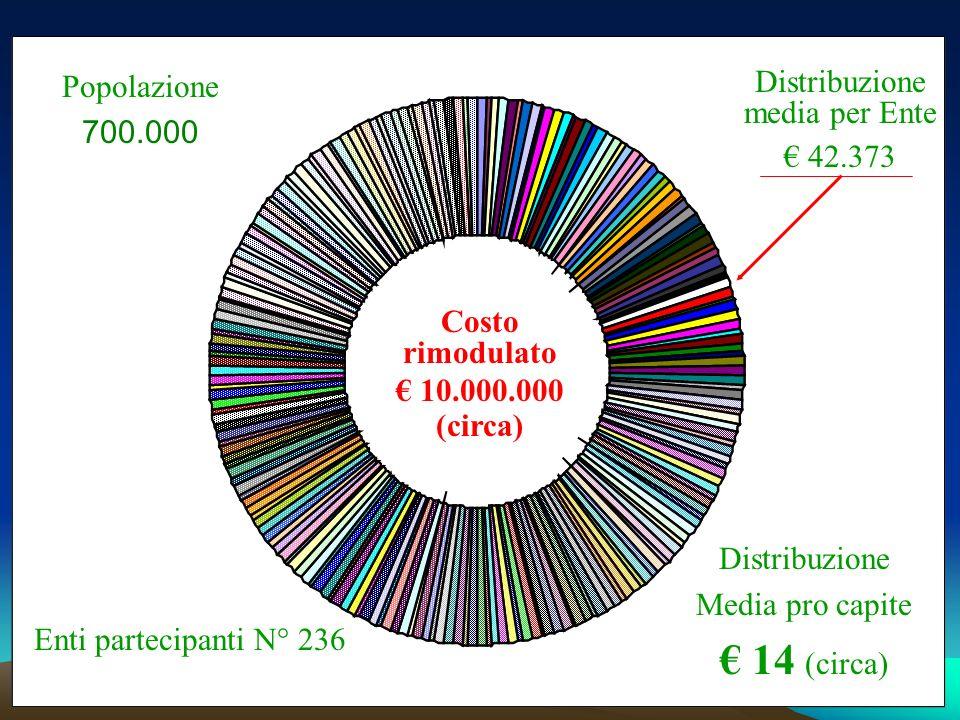 Distribuzione media per Ente