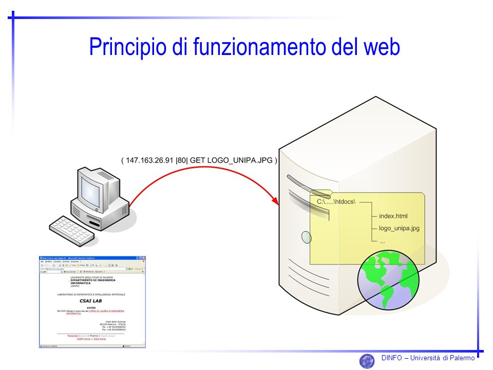 Principio di funzionamento del web