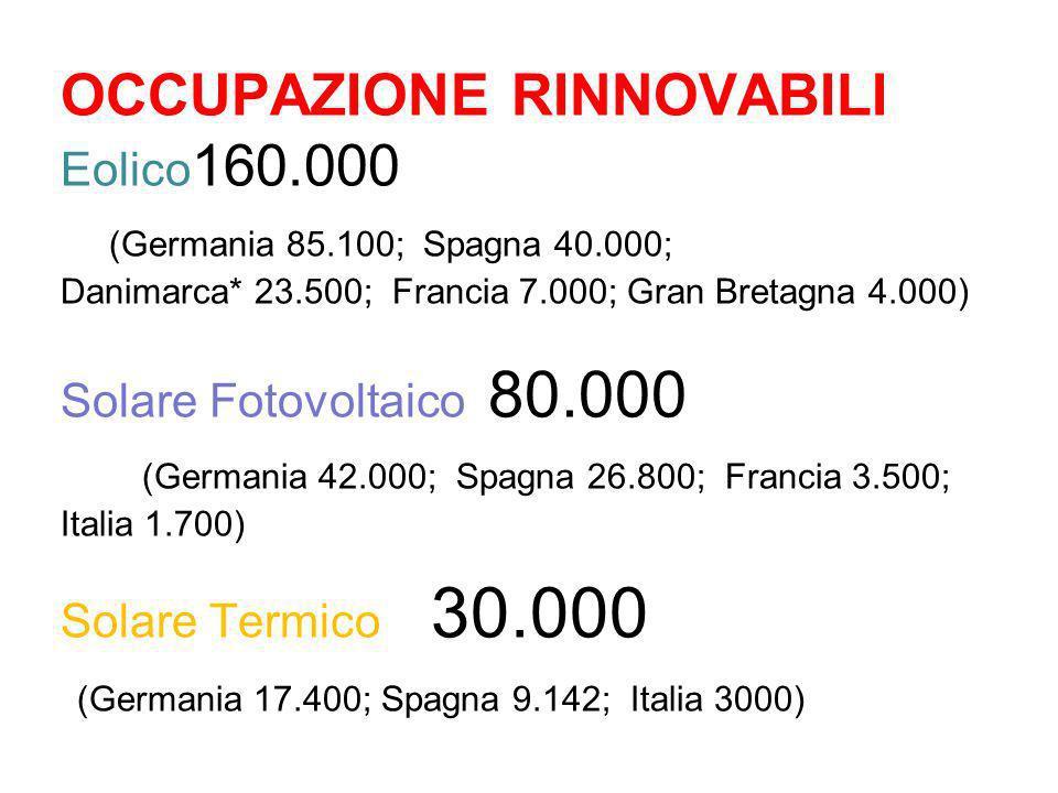 OCCUPAZIONE RINNOVABILI Eolico160. 000 (Germania 85. 100; Spagna 40