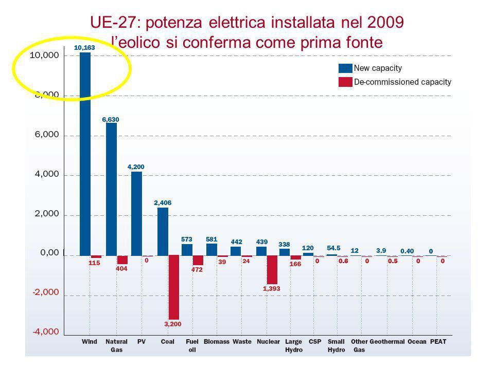 UE-27: potenza elettrica installata nel 2009 l'eolico si conferma come prima fonte