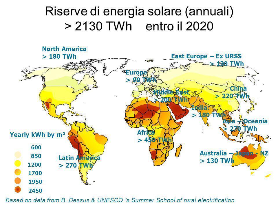 Riserve di energia solare (annuali) > 2130 TWh entro il 2020