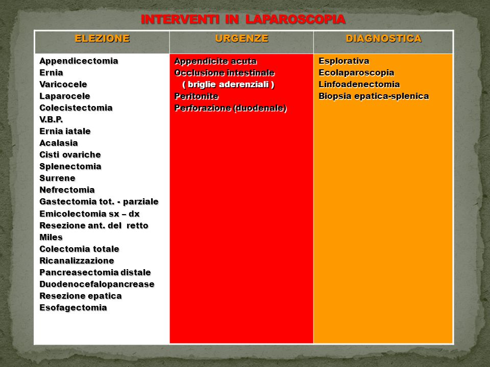 INTERVENTI IN LAPAROSCOPIA