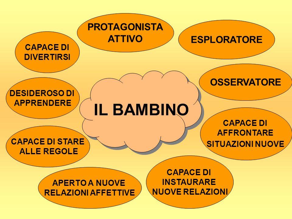IL BAMBINO PROTAGONISTA ATTIVO ESPLORATORE OSSERVATORE CAPACE DI