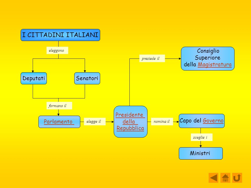 I CITTADINI ITALIANI Superiore della Magistratura Deputati Senatori