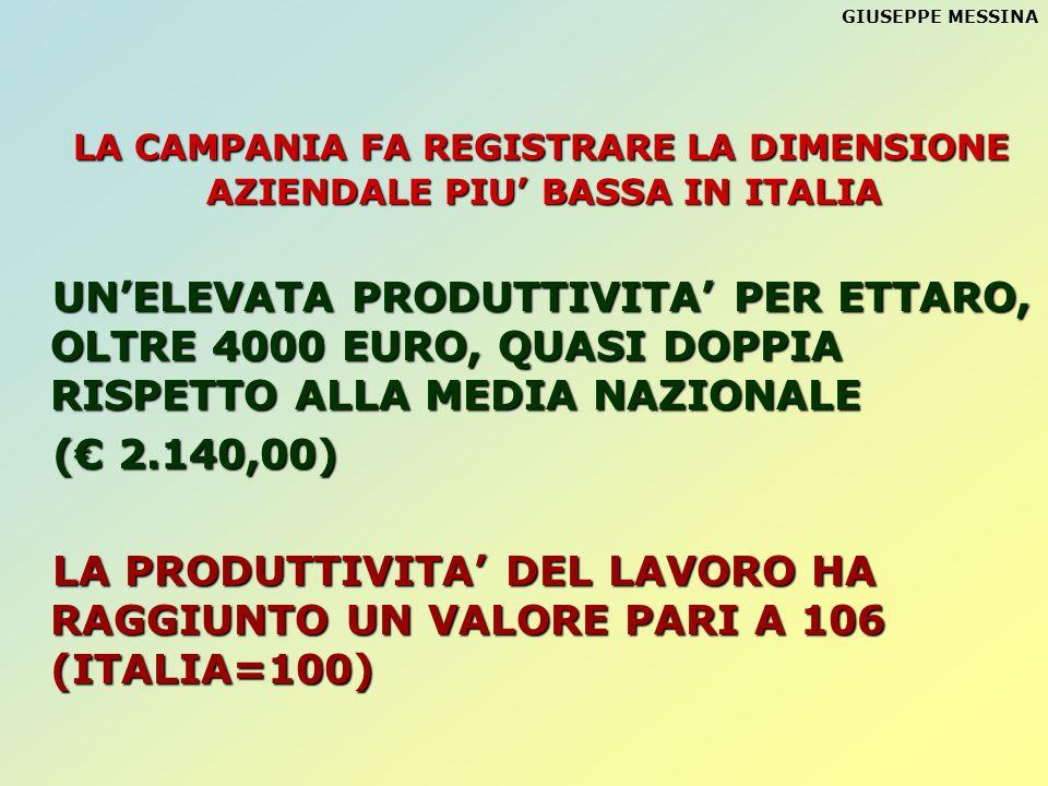 LA CAMPANIA FA REGISTRARE LA DIMENSIONE AZIENDALE PIU' BASSA IN ITALIA