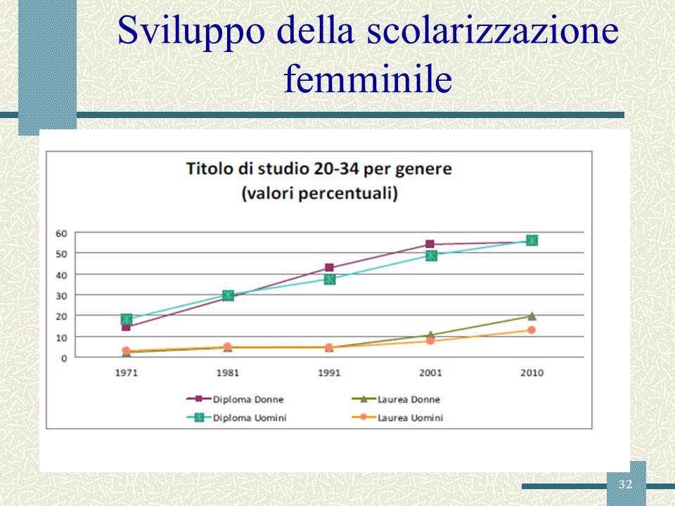 Sviluppo della scolarizzazione femminile