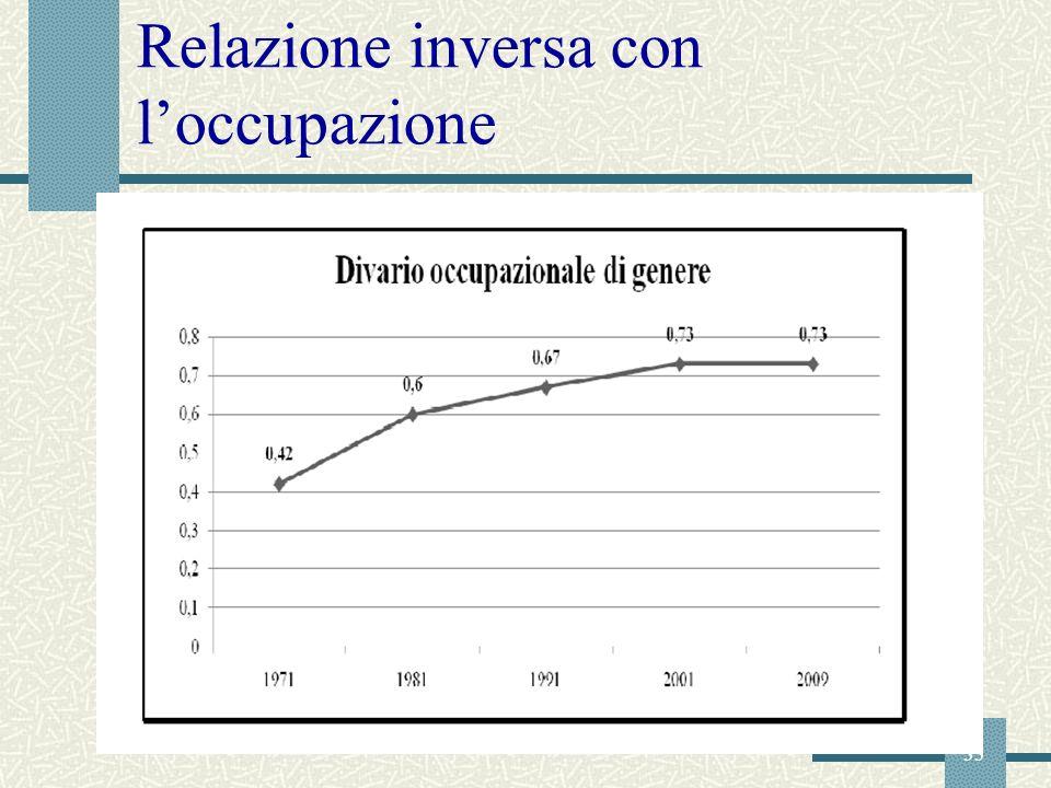 Relazione inversa con l'occupazione