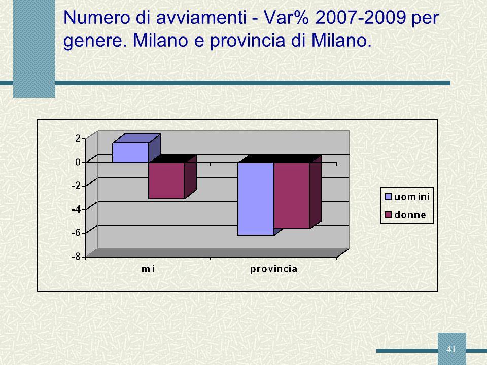 Numero di avviamenti - Var% 2007-2009 per genere