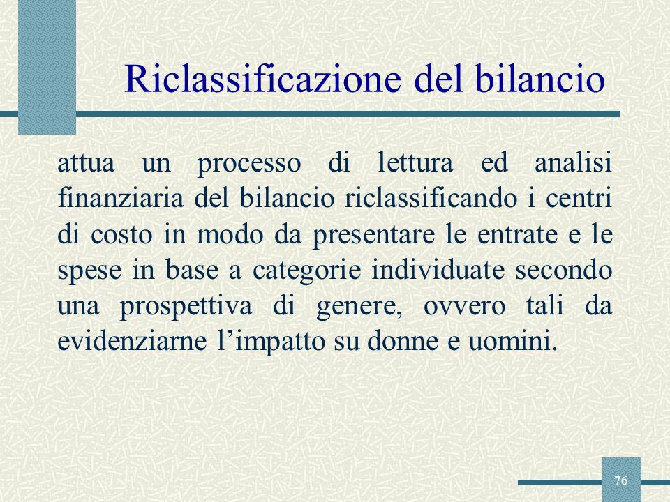 Riclassificazione del bilancio