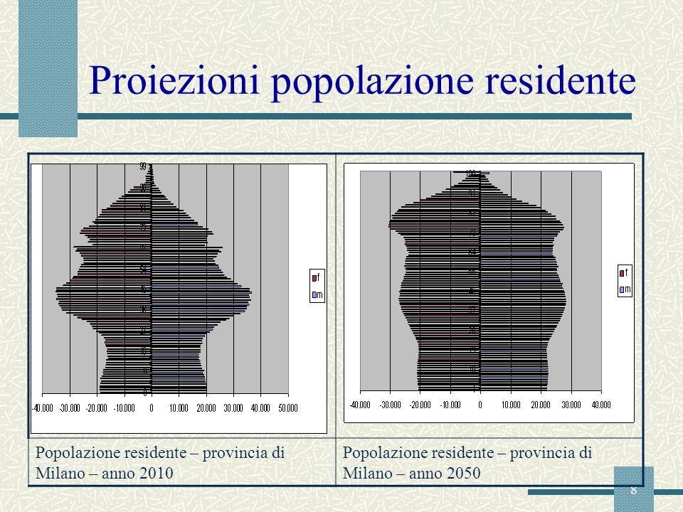 Proiezioni popolazione residente