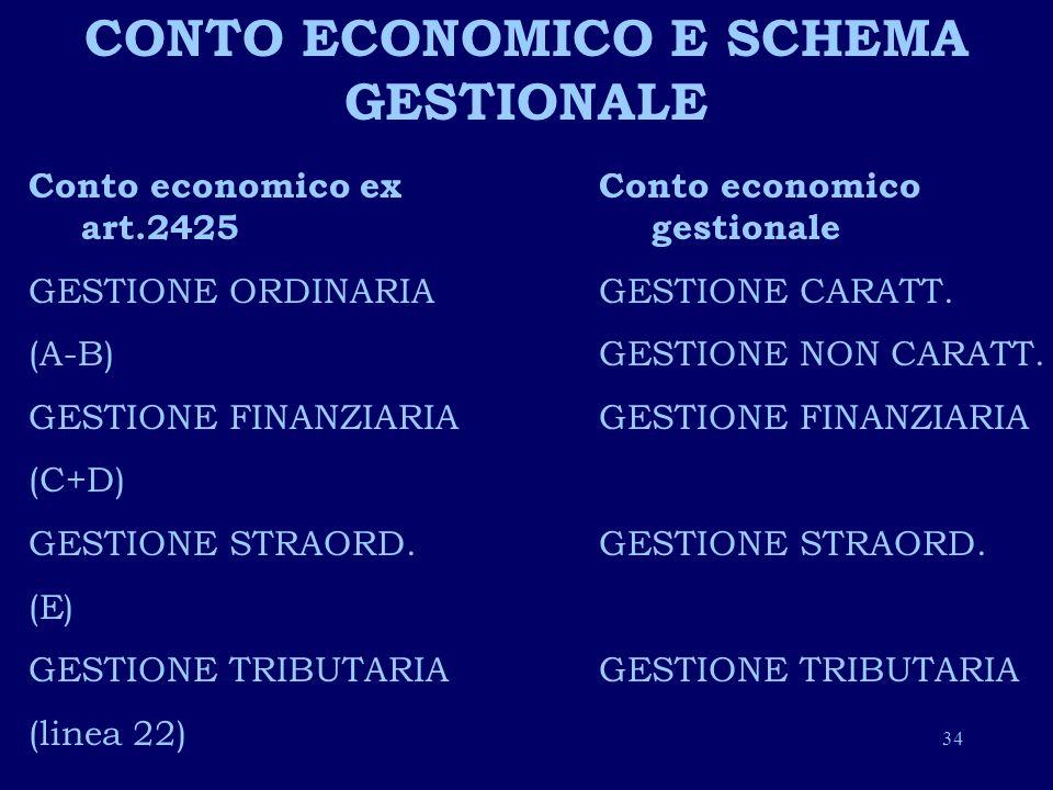 CONTO ECONOMICO E SCHEMA GESTIONALE