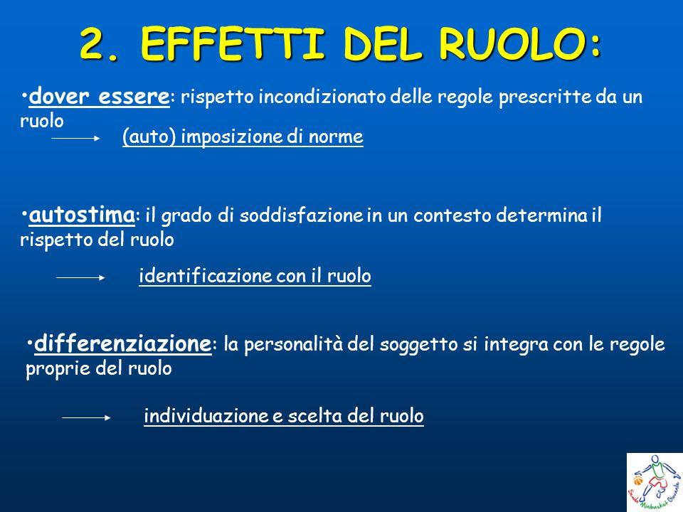 2. EFFETTI DEL RUOLO: dover essere: rispetto incondizionato delle regole prescritte da un ruolo. (auto) imposizione di norme.