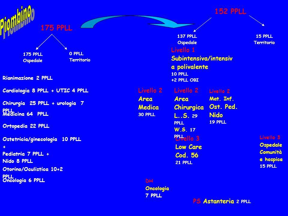 Piombino152 PPLL. 175 PPLL. 137 PPLL. Ospedale. 15 PPLL. Territorio. Livello 1 Subintensiva/intensiva polivalente.