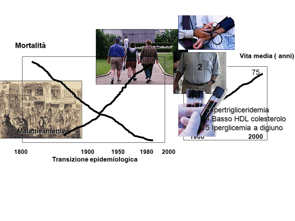 Transizione epidemiologica