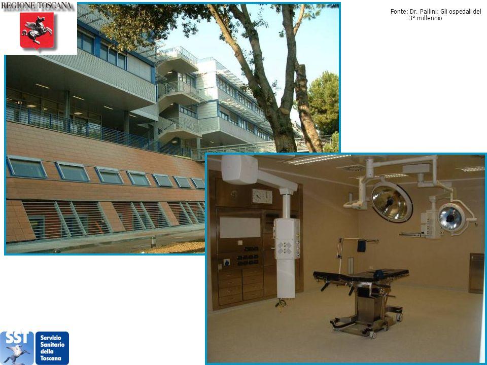 Fonte: Dr. Pallini: Gli ospedali del 3° millennio