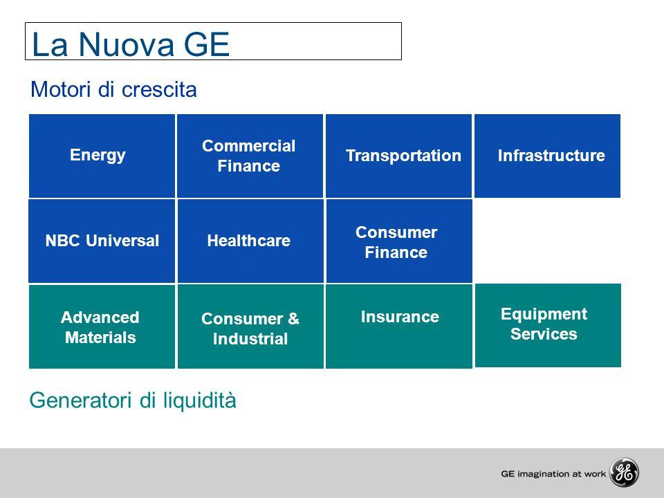 La Nuova GE Motori di crescita Generatori di liquidità