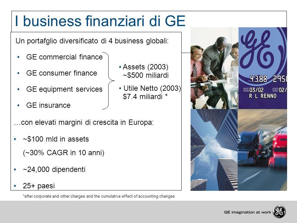 I business finanziari di GE