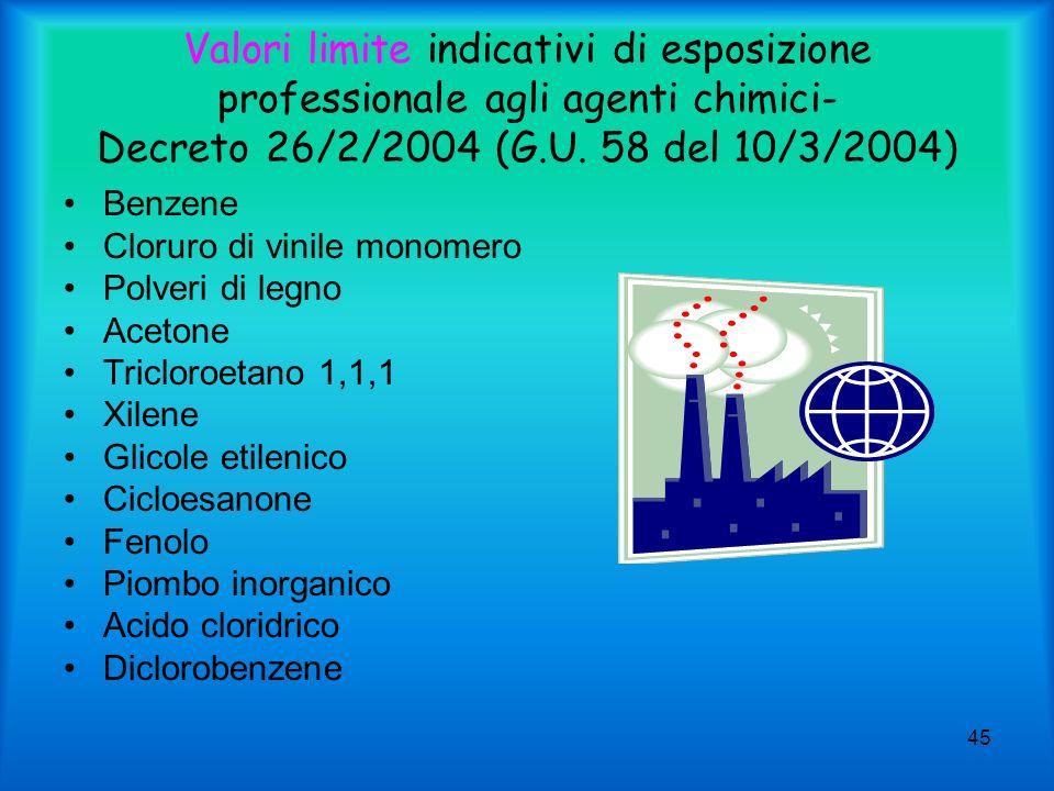 Valori limite indicativi di esposizione professionale agli agenti chimici- Decreto 26/2/2004 (G.U. 58 del 10/3/2004)