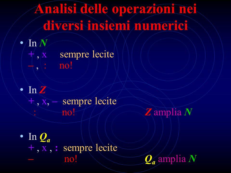 Analisi delle operazioni nei diversi insiemi numerici