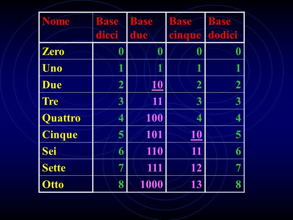 NomeBase dieci. Base due. Base cinque. Base dodici. Zero. Uno. 1. Due. 2. 10. Tre. 3. 11. Quattro. 4.