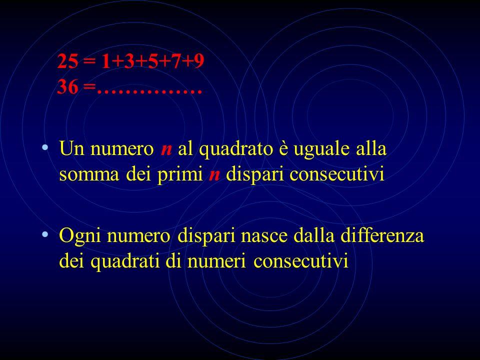 25 = 1+3+5+7+936 =…………… Un numero n al quadrato è uguale alla somma dei primi n dispari consecutivi.