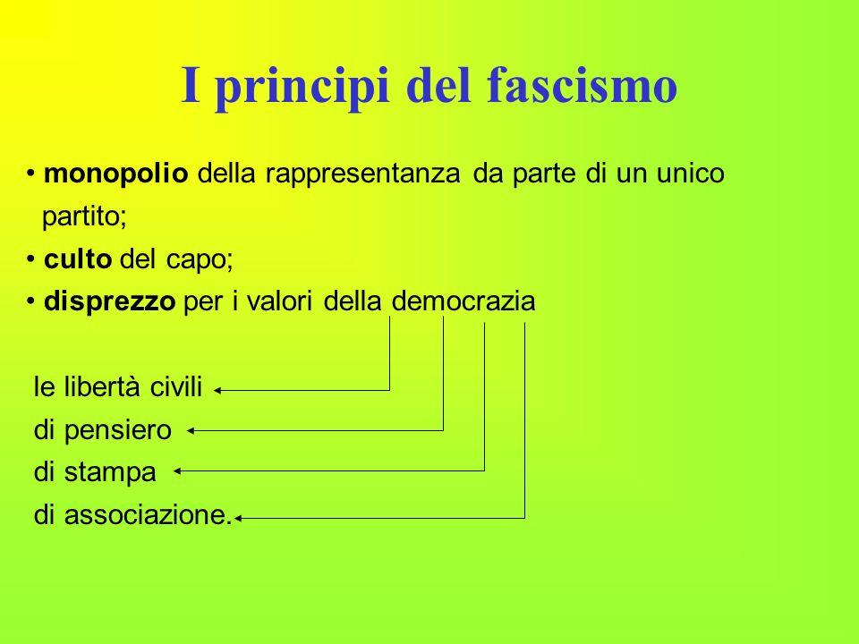 I principi del fascismo