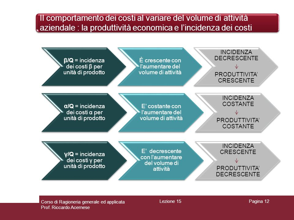 Il comportamento dei costi al variare del volume di attività aziendale : la produttività economica e l'incidenza dei costi