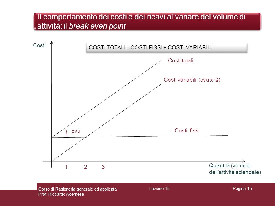 Il comportamento dei costi e dei ricavi al variare del volume di attività: il break even point