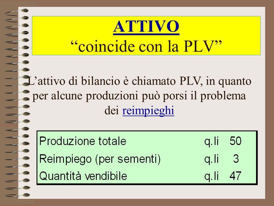 ATTIVO coincide con la PLV