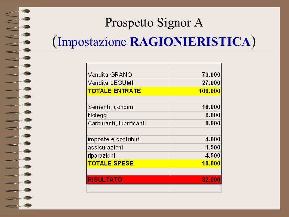 Prospetto Signor A (Impostazione RAGIONIERISTICA)