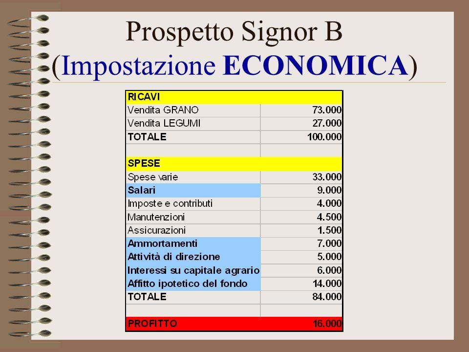 Prospetto Signor B (Impostazione ECONOMICA)