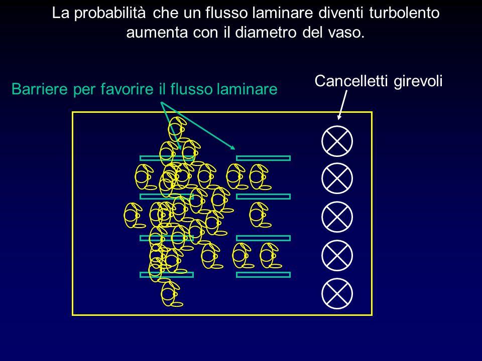 La probabilità che un flusso laminare diventi turbolento