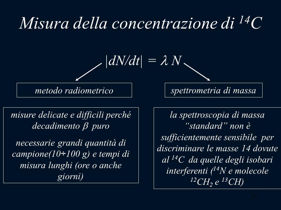 Misura della concentrazione di 14C