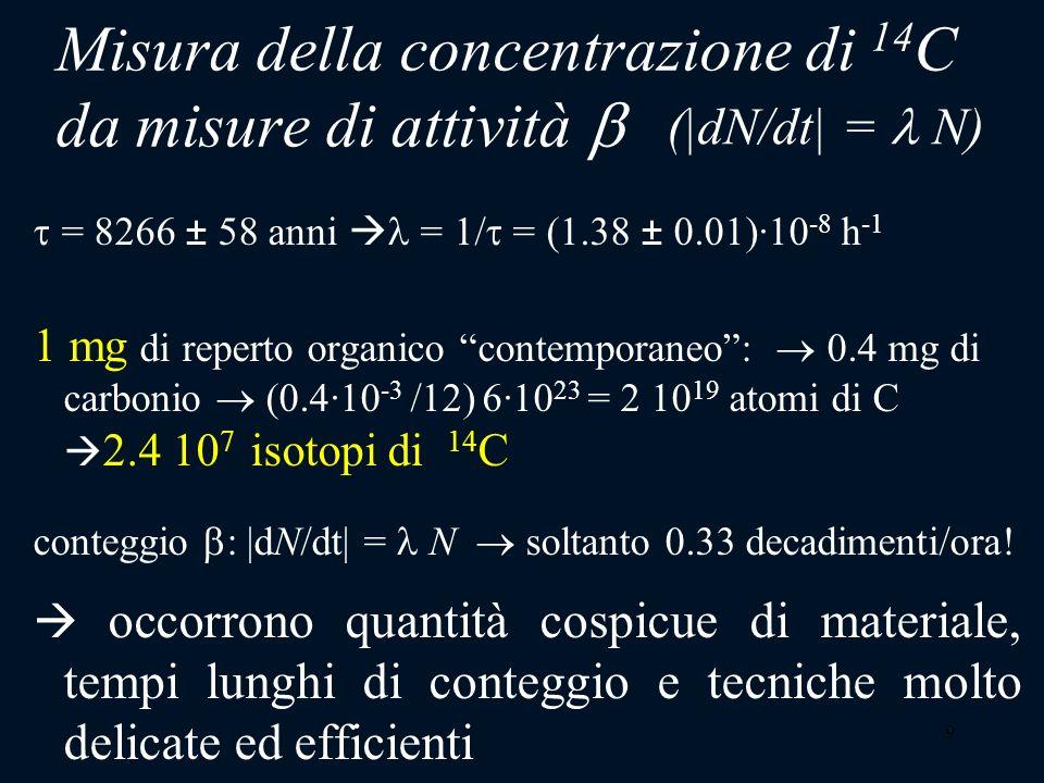 Misura della concentrazione di 14C da misure di attività b