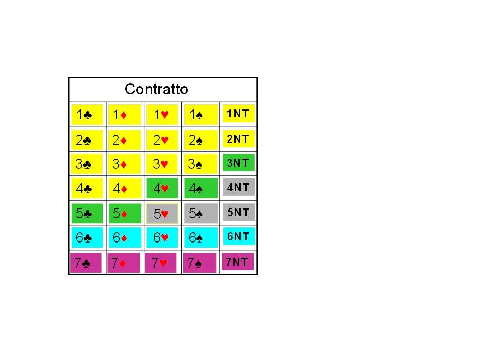 ♣ ♦ N x 20 + 50/50 ♥ ♠ N x 30 + 50/50 NT 40+(N-1)x30 + 50/50