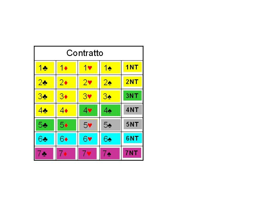 ♣ ♦ N x 20 + 300/500 ♥ ♠ N x 30 + 300/500 NT 40+(N-1)x30 + 300/500