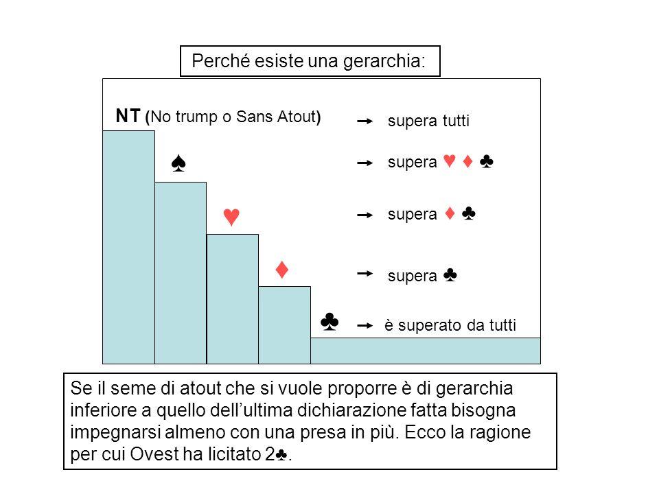 ♠ ♥ ♦ ♣ Perché esiste una gerarchia: NT (No trump o Sans Atout)