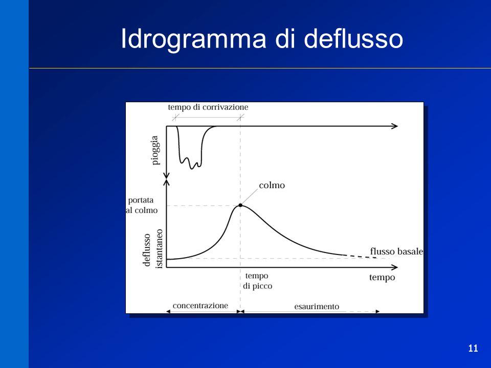 Idrogramma di deflusso