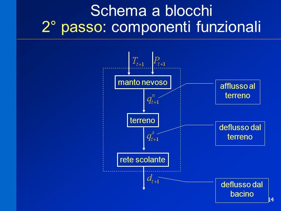 Schema a blocchi 2° passo: componenti funzionali