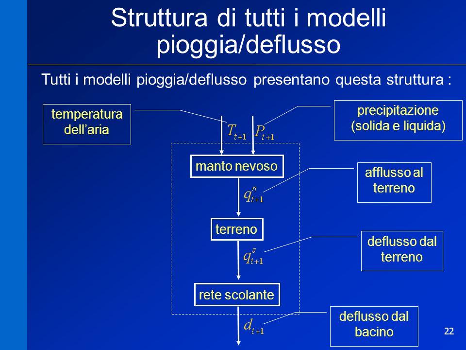 Struttura di tutti i modelli pioggia/deflusso