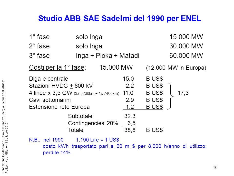 Studio ABB SAE Sadelmi del 1990 per ENEL
