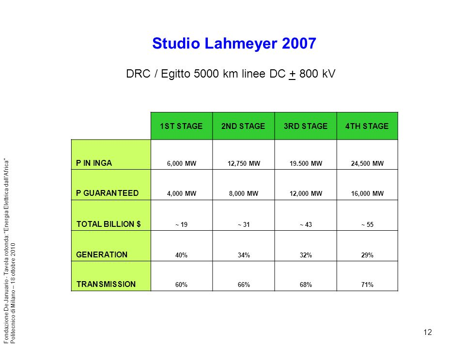 DRC / Egitto 5000 km linee DC + 800 kV
