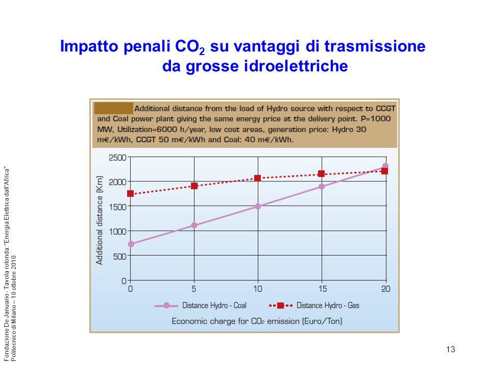 Impatto penali CO2 su vantaggi di trasmissione da grosse idroelettriche