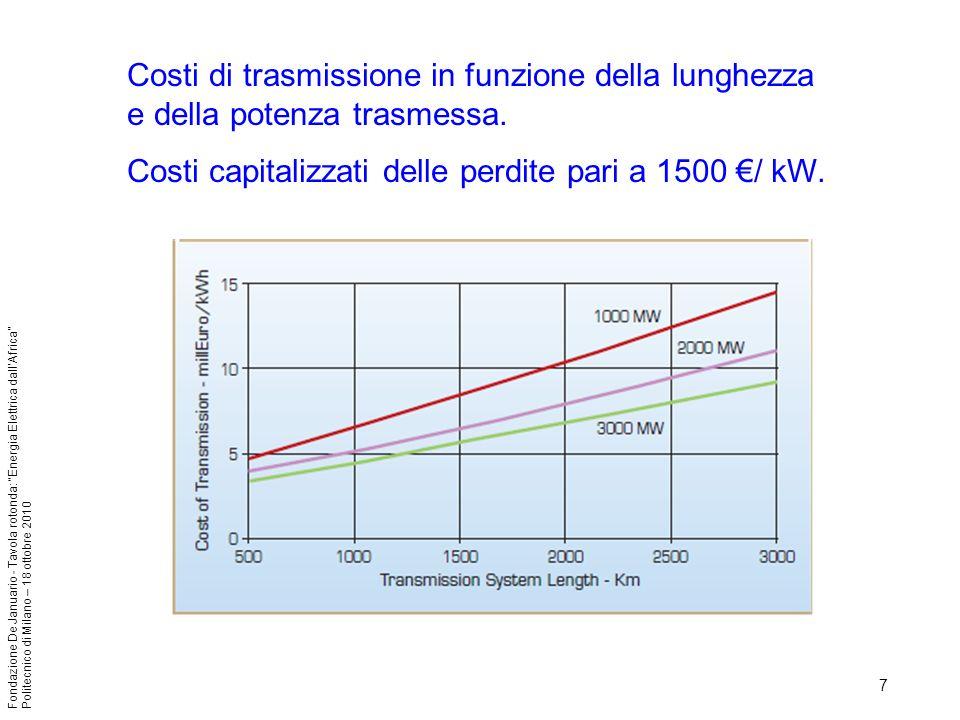 Costi di trasmissione in funzione della lunghezza e della potenza trasmessa.
